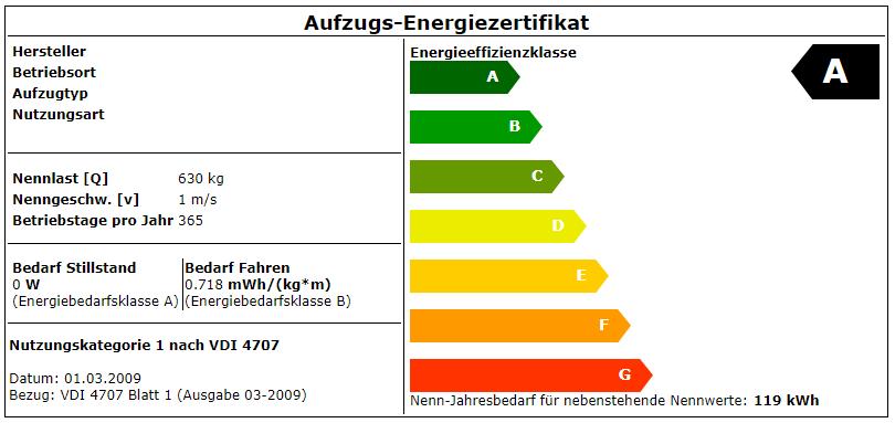 Energieeffizienz Energiezertifikat